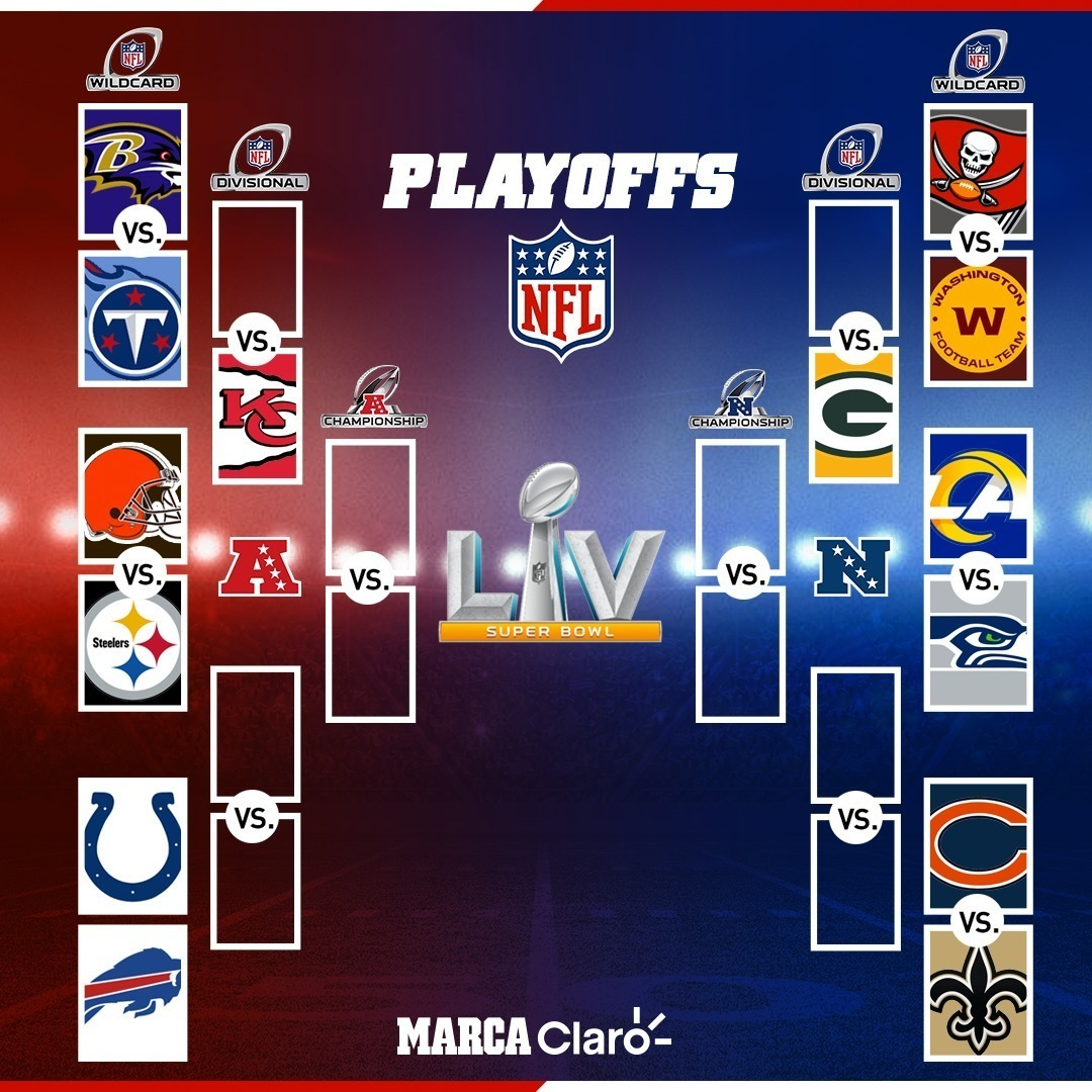Who are in the the NFL playoffs 2021? Bracket for AFC and ...