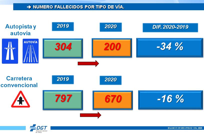 Número de fallecidos por tipo de vía en España en 2020.