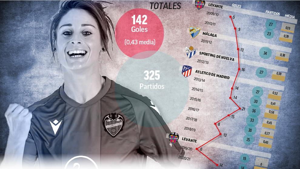 Esther González, jugadora del Valencia.