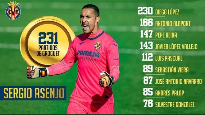 El increíble récord de Asenjo en el Villarreal