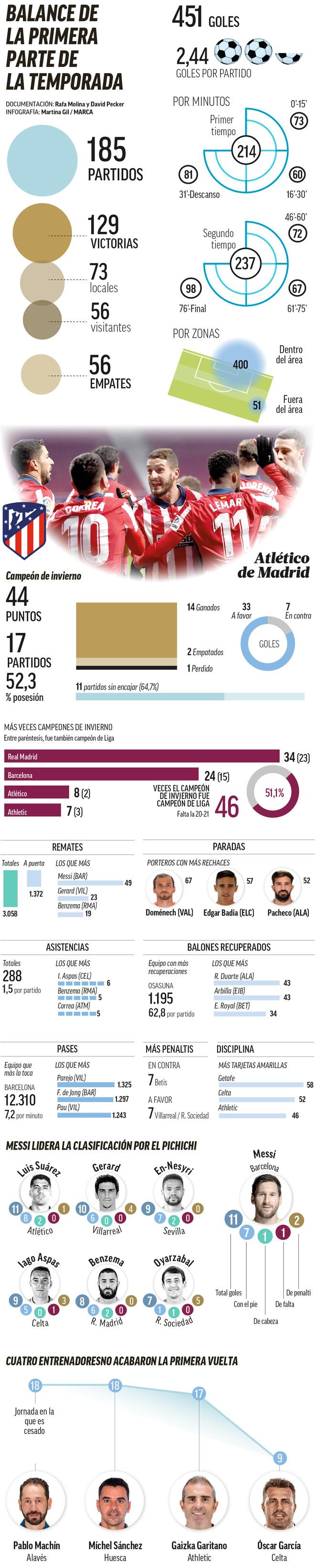 Atlético, Luis Suárez, Aspas... Resumen y protagonistas de la primera vuelta
