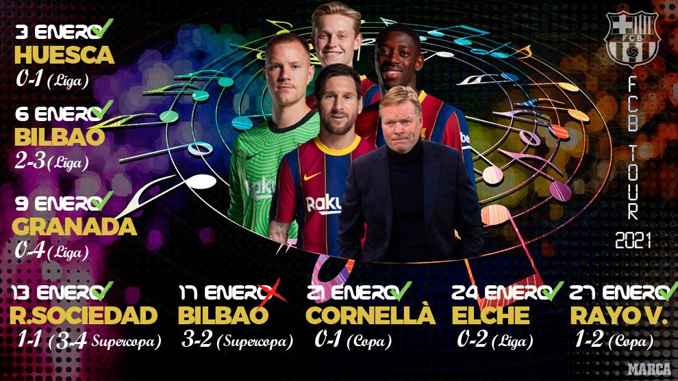 La mejor gira del Barça