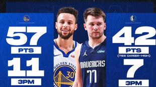 99 puntos, 18 triples... lo mejor de un duelo de locura para la historia: Doncic vs Curry