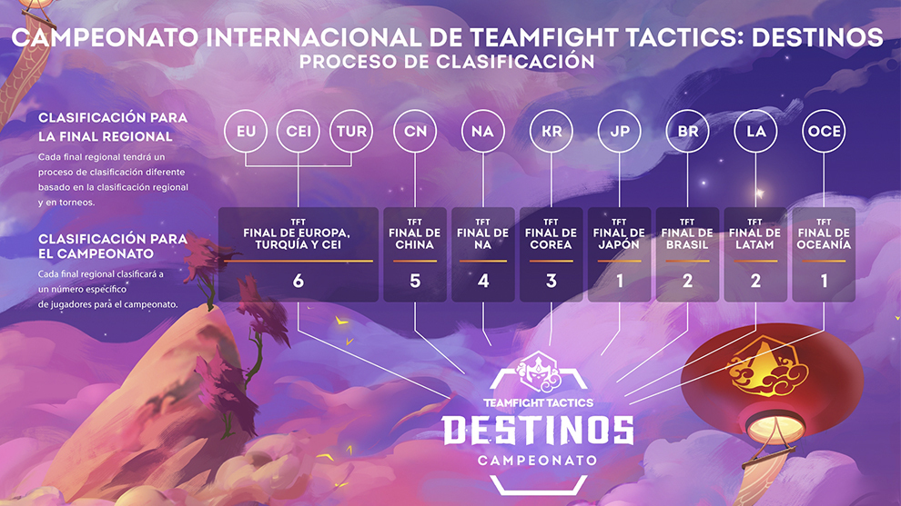 Teamfight Tactics: Destinos
