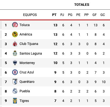 Tigres vs Cruz Azul: Guardianes 2021 Liga MX, resumen, resultado y goles del partido de la jornada 6