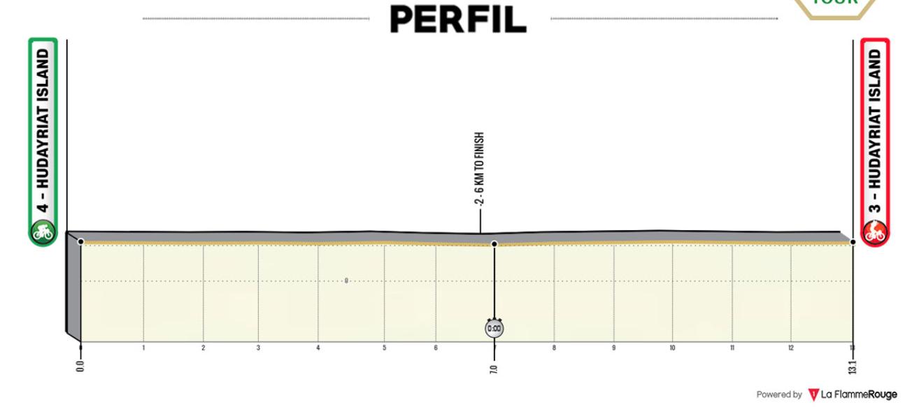 Resumen y clasificación de la primera etapa del Tour de Emiratos 2021  (Ruwais - Al Mirfa) conquistada por Van der Poel