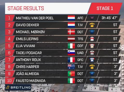 Van der Poel inaugura la temporada World Tour: ocurrió de todo en la primera etapa del UAE Tour