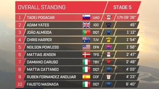 Así que da la general del UAE Tour tras la quinta etapa