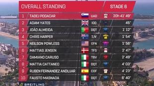 Resumen y clasificación tras la etapa 6 del Tour de Emiratos: Sam...