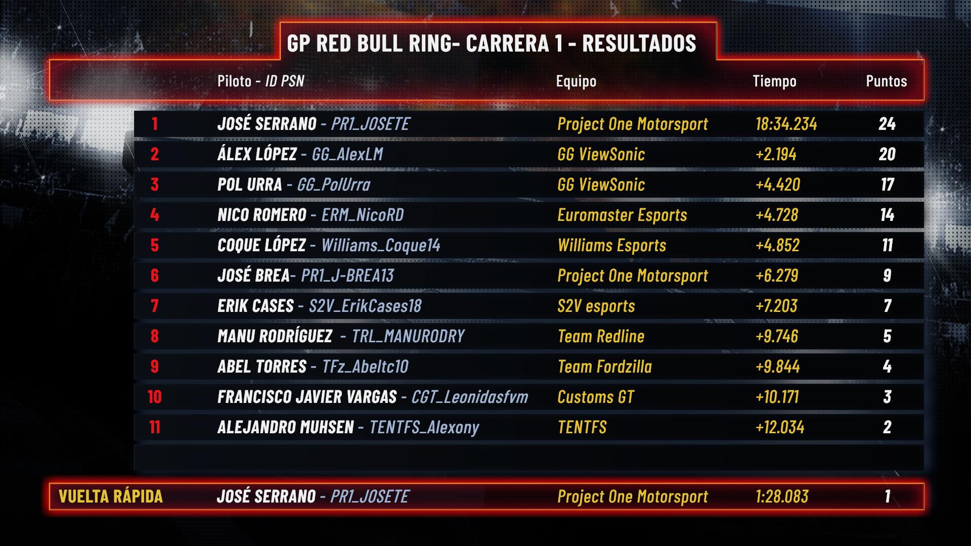 Clasificación Carrera 1