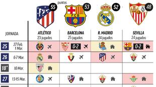 Presiona el Barça: esto es lo que les queda a todos en la pelea por LaLiga