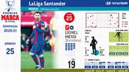 Messi amplía distancias en el Pichichi