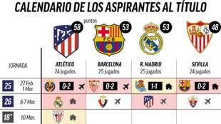 Paso atrás del Madrid: así está el calendario de los candidatos