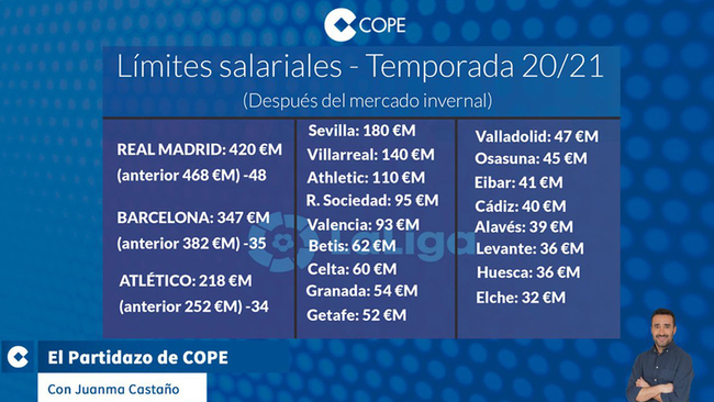 Barcelona, Real Madrid and Atletico have their salary caps lowered by LaLiga