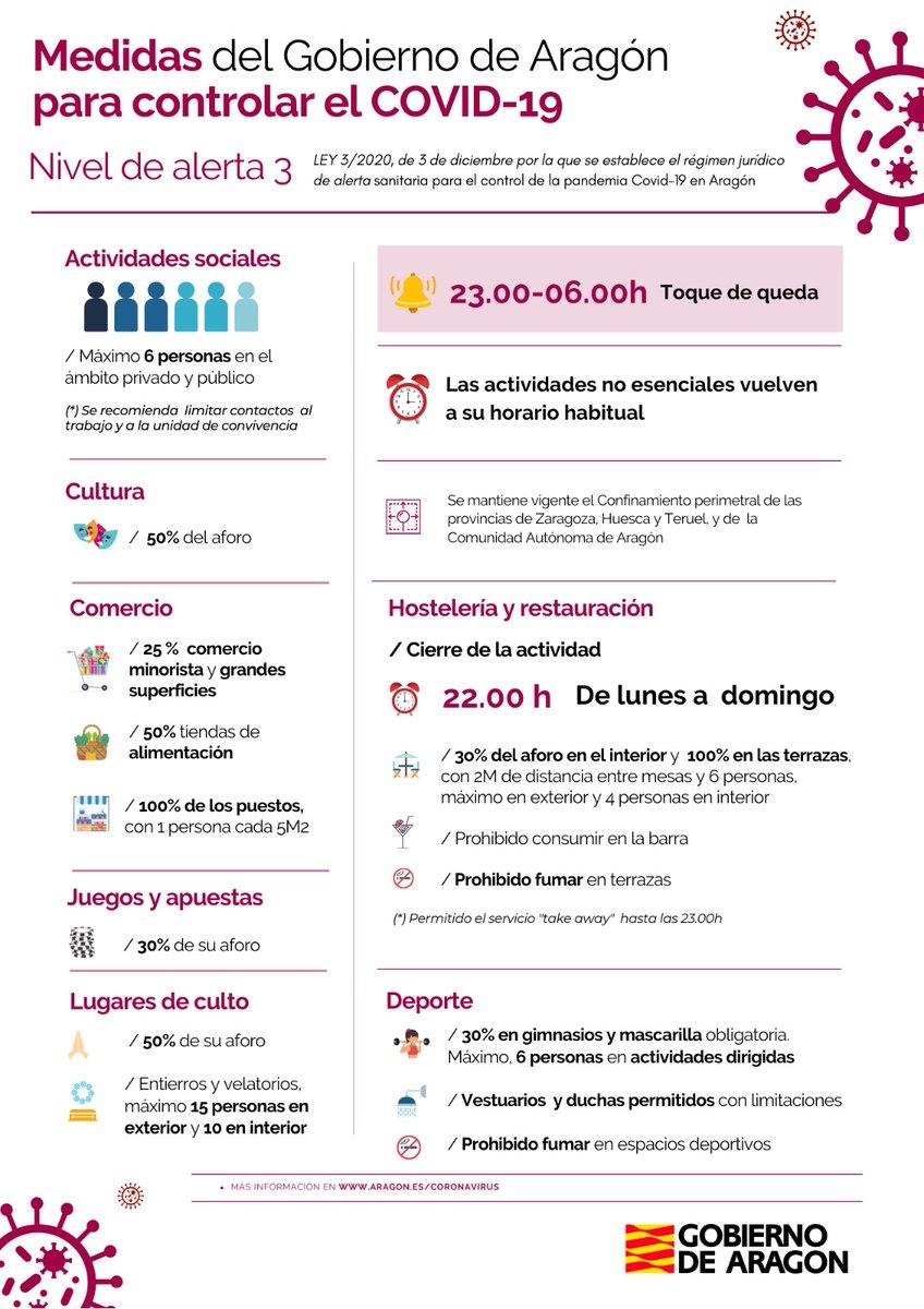 Coronavirus en Aragon