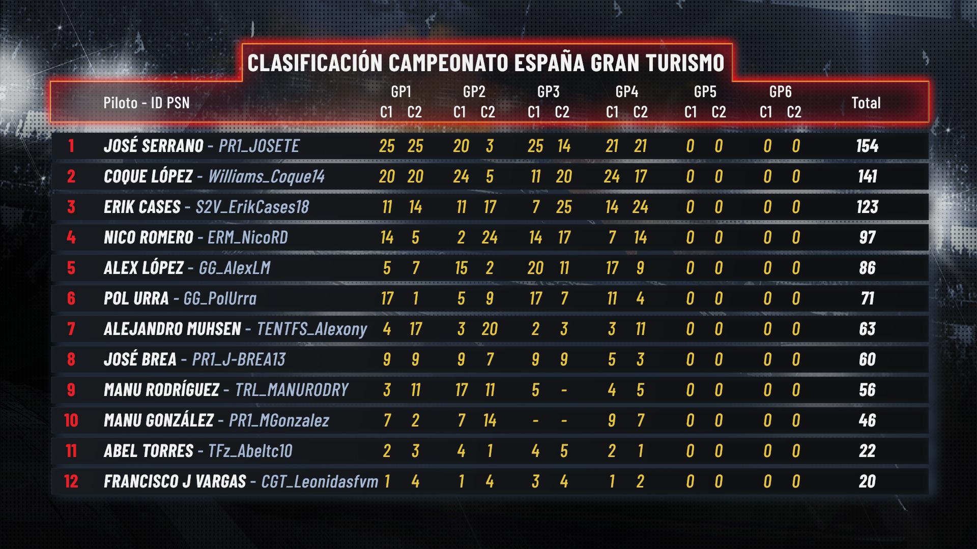 La clasificación del torneo