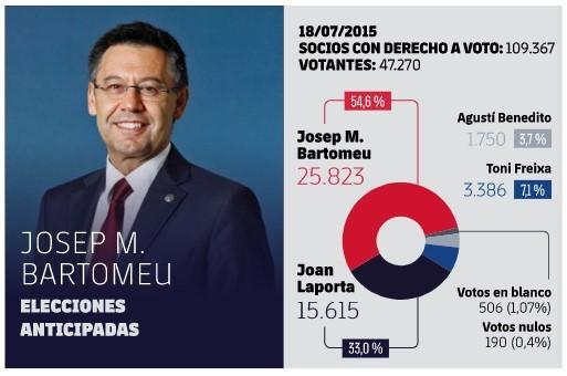 Elecciones Barça 2021 |Así te contamos las elecciones en el Barça: Joan Laporta, nuevo presidente culé