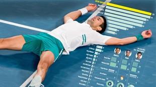 Los números de Djokovic, Nadal y Federer