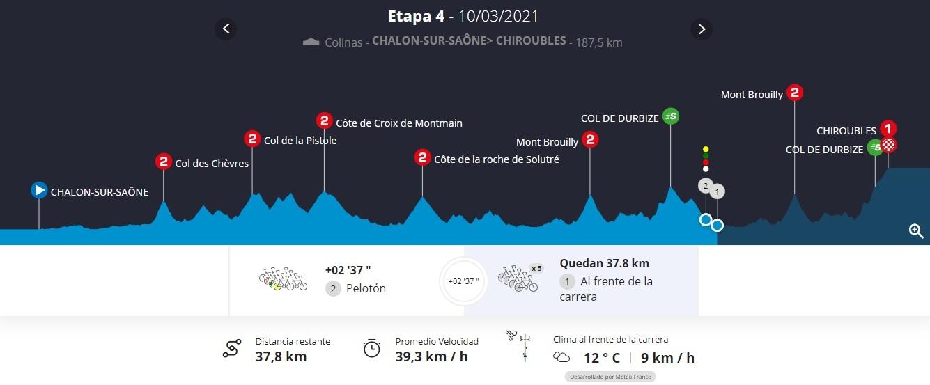 Resumen y clasificación tras la etapa 4 de París - Niza: Roglic da un golpe sobre la mesa