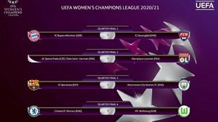 El cuadro de emparejamientos de cuartos de final de la Champions.