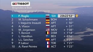 Resumen y clasificación tras la etapa 6 de París - Niza: Roglic...