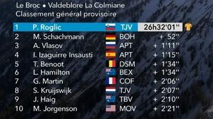 Resumen y clasificación tras la etapa 7 de París - Niza: Roglic,...