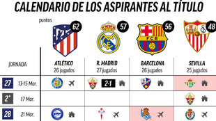 El Madrid mete presión a Atlético y Barça: este es el calendario
