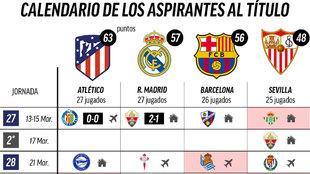 El Madrid se queda a seis del Atlético, el Barça puede ponerse a cuatro... y esto es lo que les queda