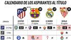 El Barça a cuatro, el Madrid a seis... y esto es lo que les queda a todos los aspirantes