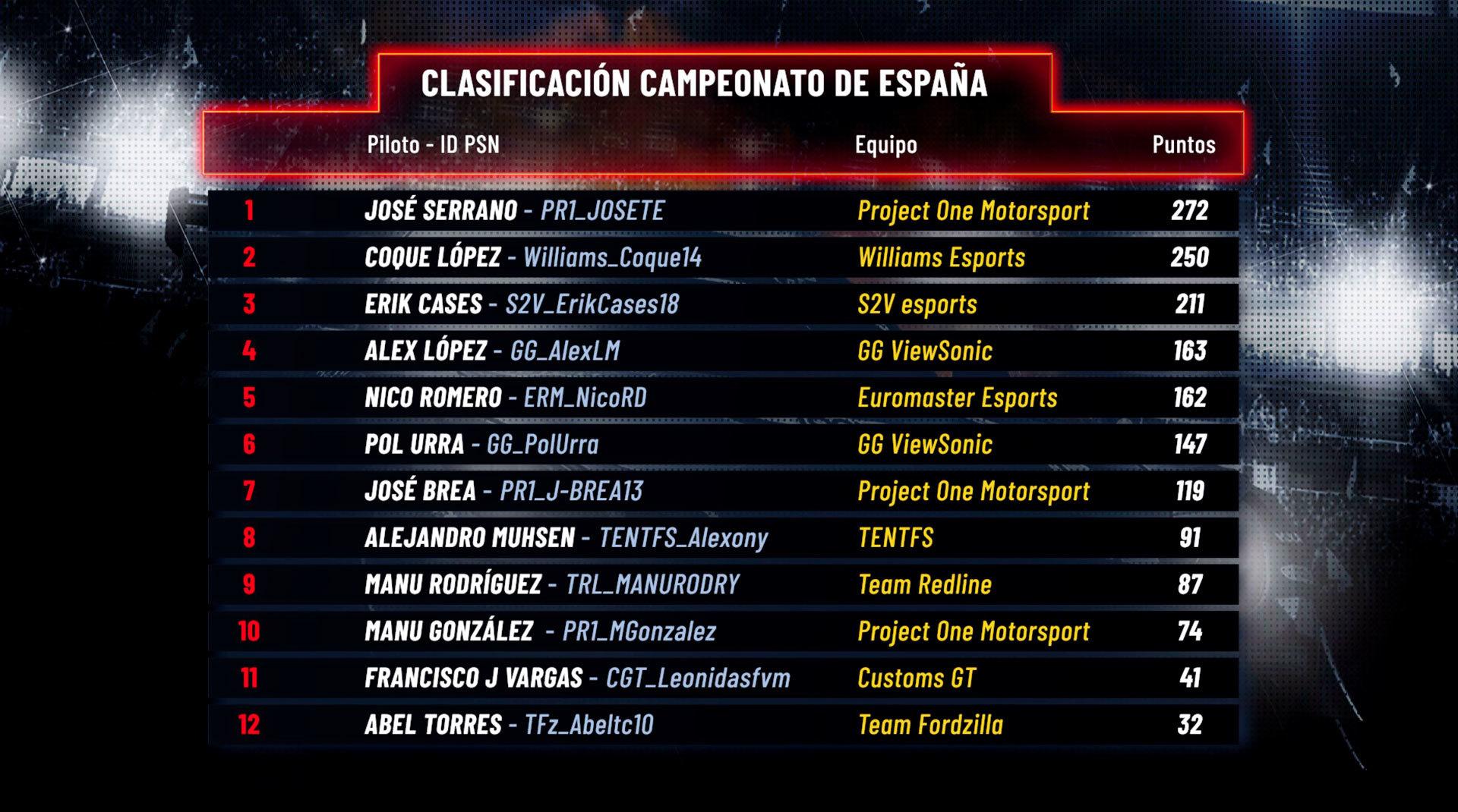 La tabla de clasificación final