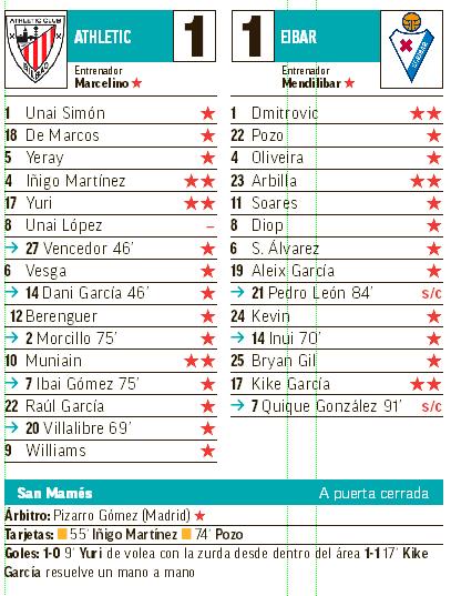 Athletic Club v SD Eibar 選手評価。
