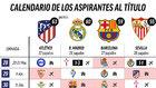 El Madrid, a tres... y el 'golaverage' ganado: lo que les queda a todos
