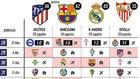 El Barça pasaría a depender de sí mismo con un pinchazo del líder