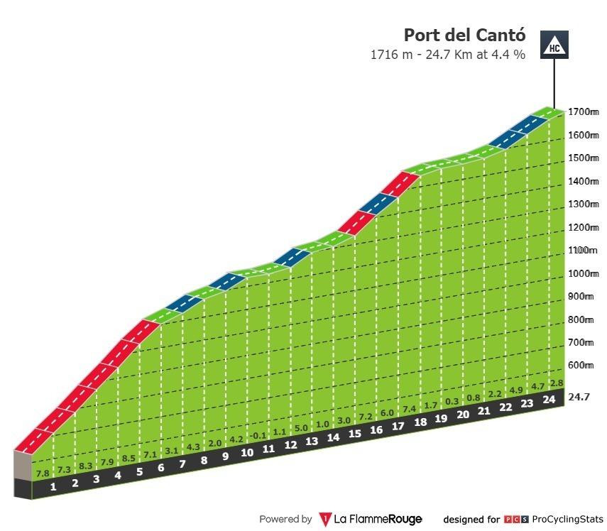 Resumen y clasificación tras la etapa 4 de la Volta a Catalunya: Chaves vuelve a ganar e Ineos se consolida