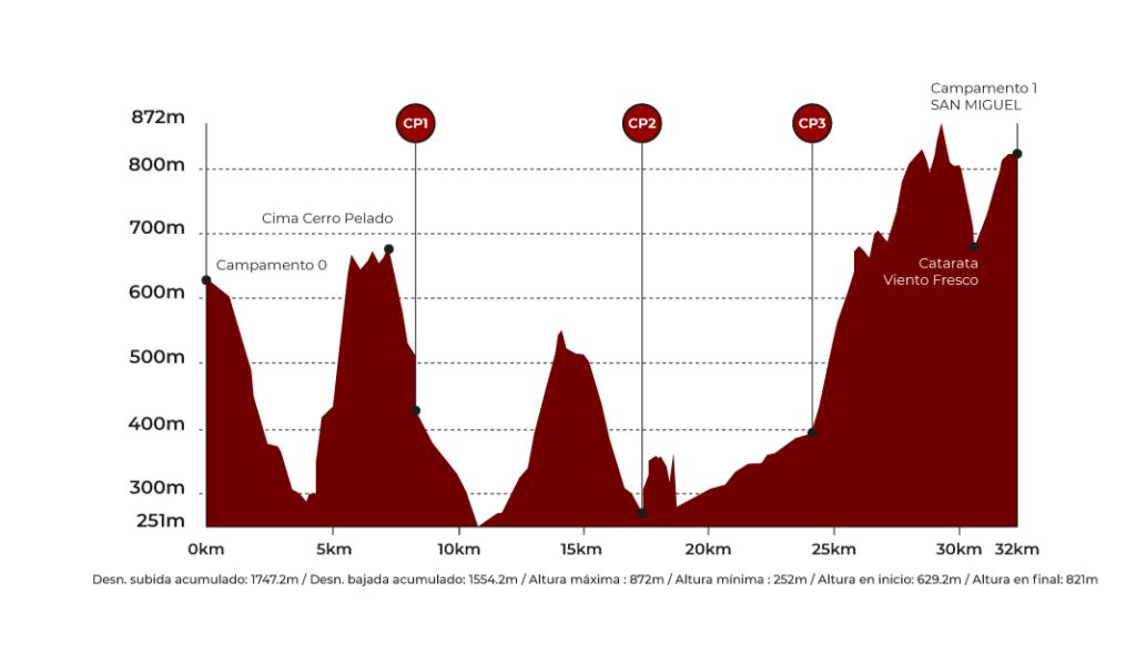 Perfil de la primera etapa de la Volcano Ultramarathon de Costa Rica