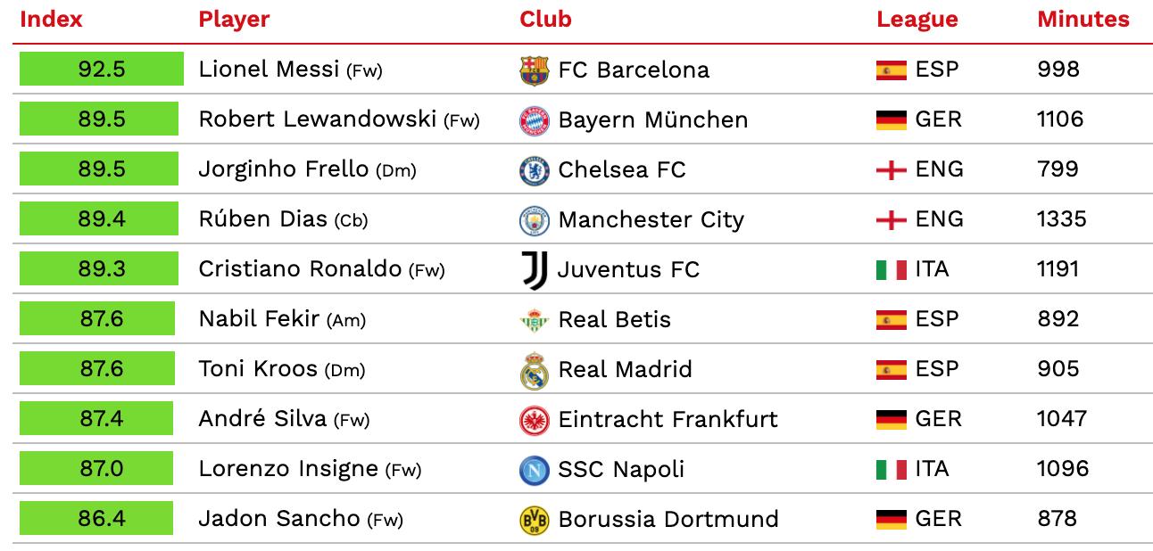 Top 10 de 2021 según el CIES Football Observatory