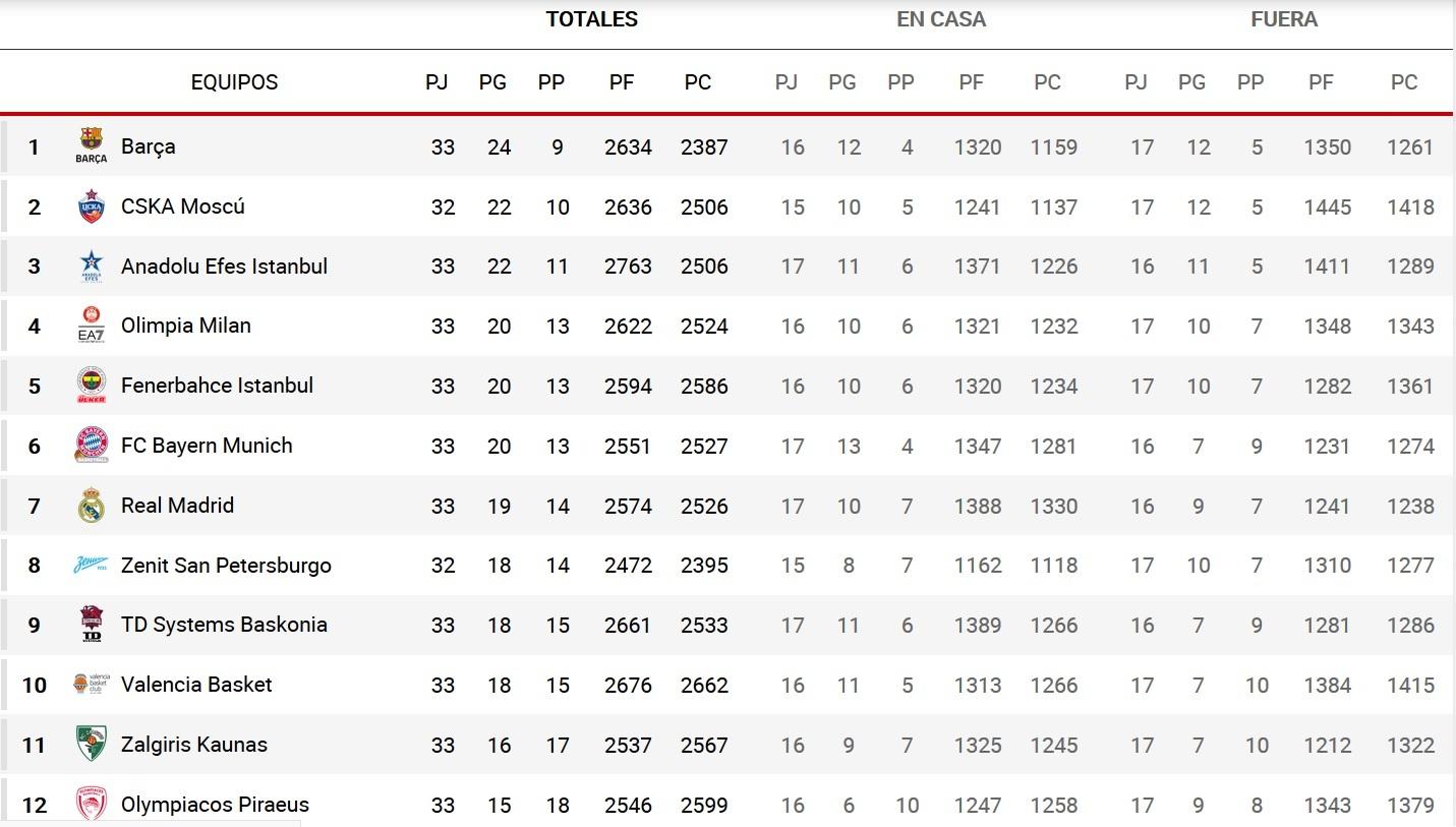 Las cuentas del Real Madrid, Baskonia y Valencia Basket para entrar a Playoffs de Euroliga