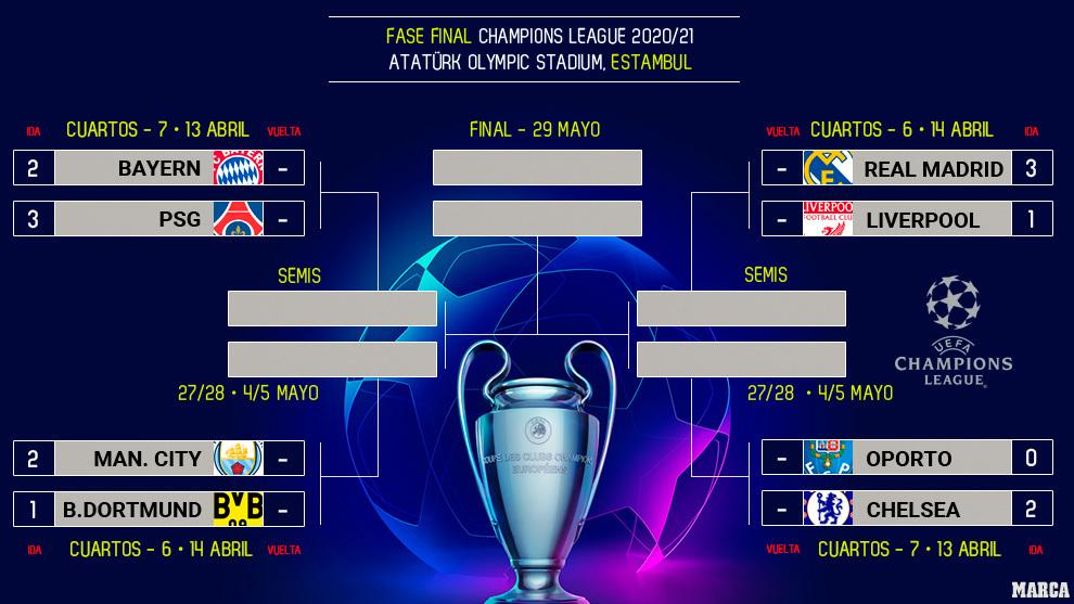Champions: Resumen de los partidos de Champions League: ¿mejor gol? ¿MVP?  ¿Quién crees que pasará?   Marca