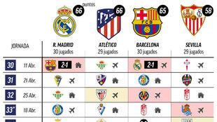Vuela el Madrid: este es el calendario de los aspirantes