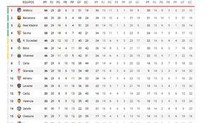 La clasificación: el Atlético es líder pero el Real Madrid está ahí