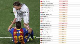 El fútbol español tiene un problema