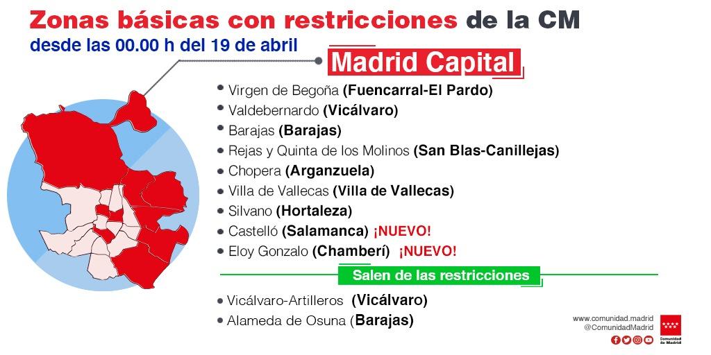 Madrid - Zonas basicas de salud confinadas