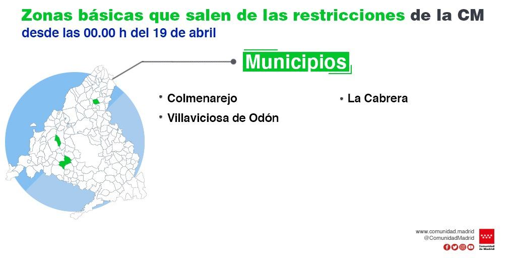 Madrid - Zonas basicas de salud - restricciones