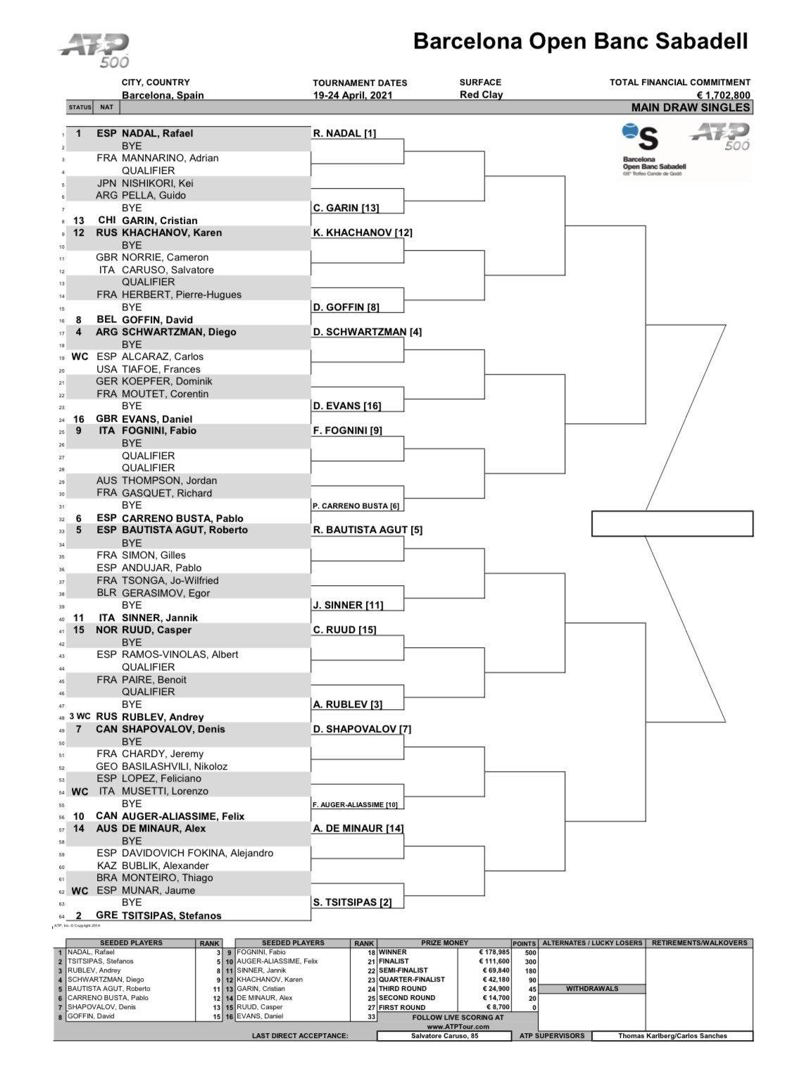 Torneo Conde de Godó: fechas, cuadro, horario y dónde ver en TV y online los partidos de tenis hoy