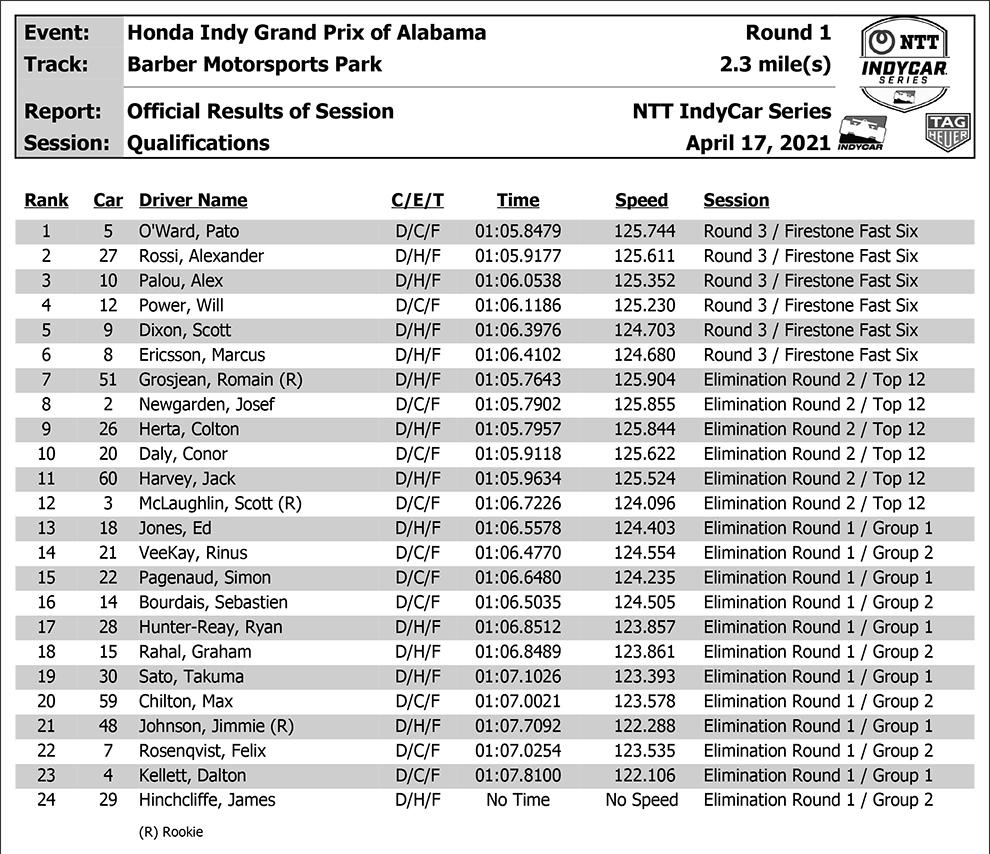 Resultados clasificación Indycar 2021 Barber