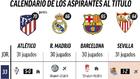 El Atlético mete presión a Madrid y Barça: este es lo que les queda