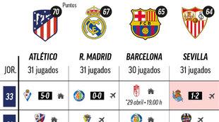 El Atlético abre distancia con el Madrid: esto es lo que queda en la tremenda batalla por LaLiga