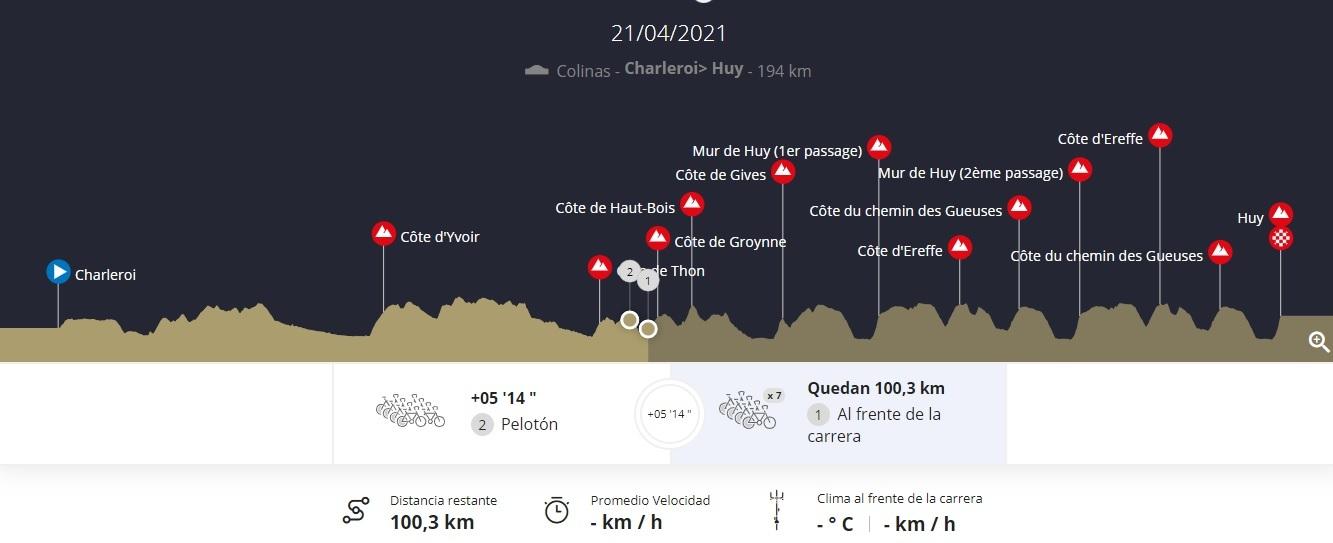 Resumen y clasificación de Flecha Valona: Gana Alaphiliipe, Roglic y Valverde le acompañan en el podio
