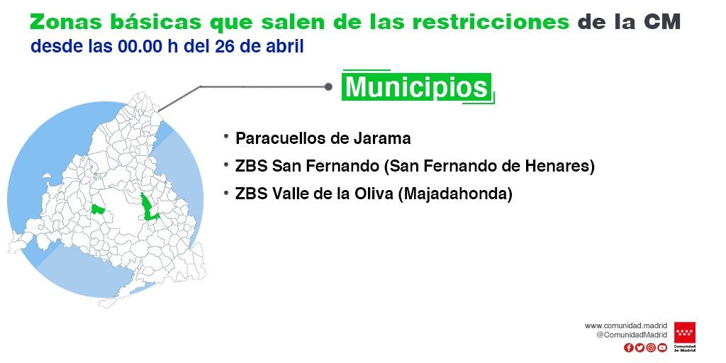 Restricciones Madrid Covid
