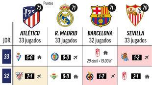 El calendario: los cuatro equipos, en tres puntos... y el Barça puede ser líder el jueves